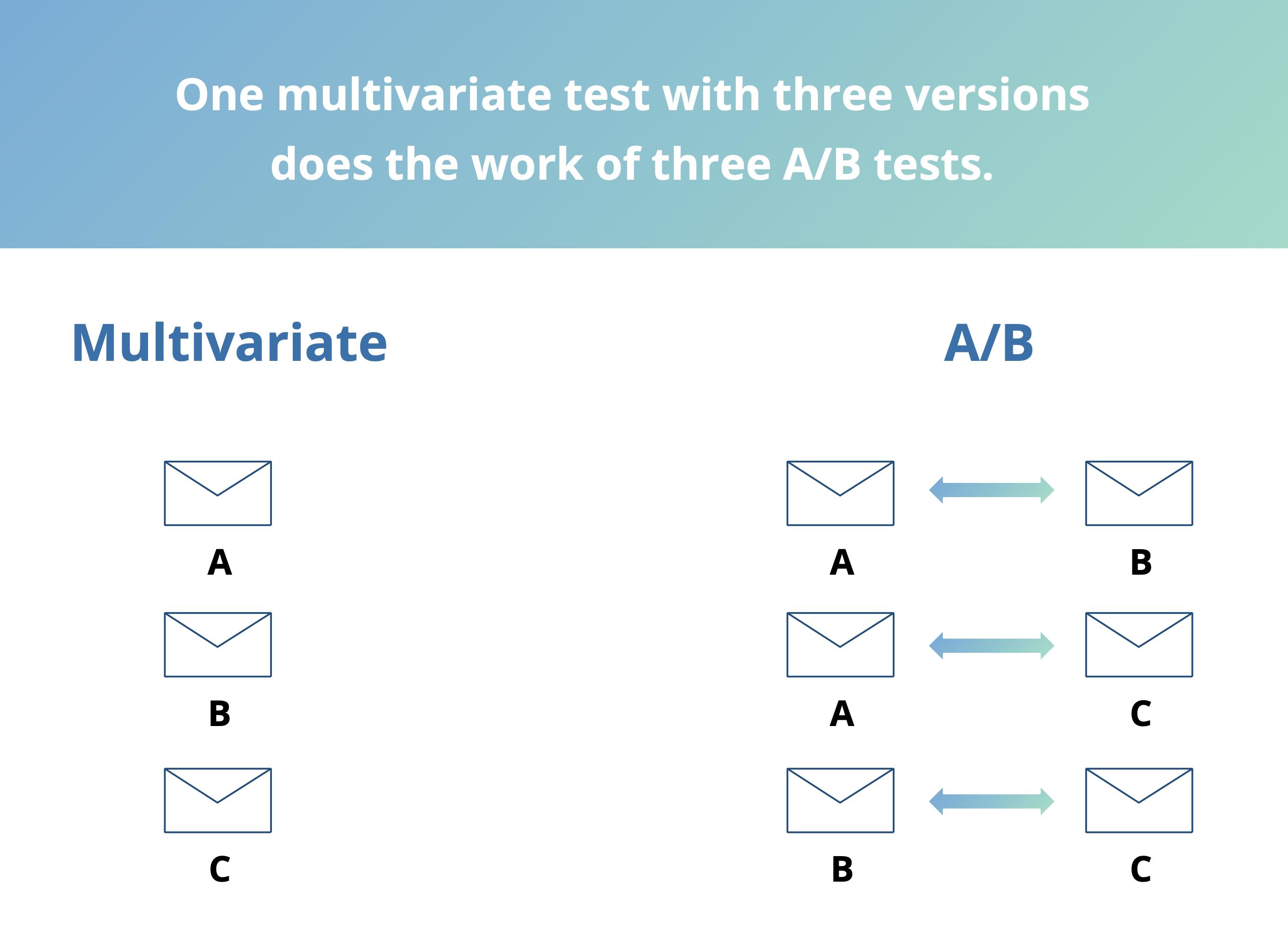 multivariate-testing-2