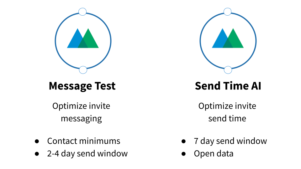 Message Test vs. Send Time AI