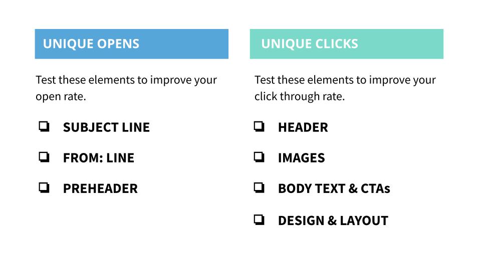 Elements to Test Unique Opens vs Unique Clicks