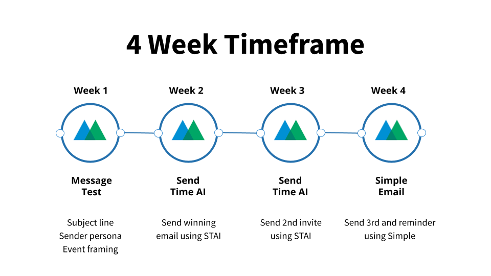 4 Week Timeframe Email Strategy