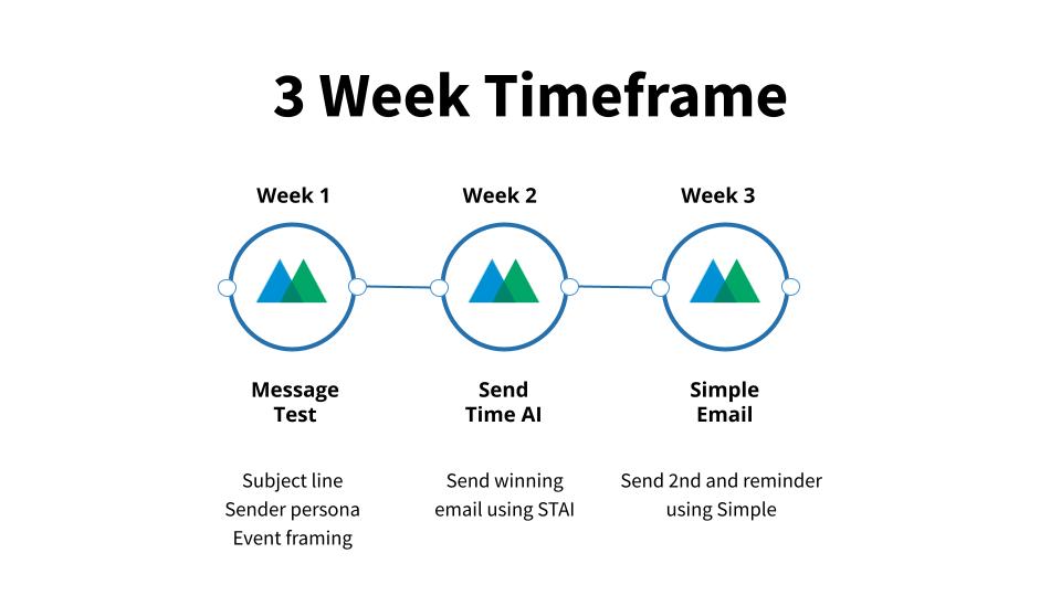 3 Week Timeframe Email Strategy