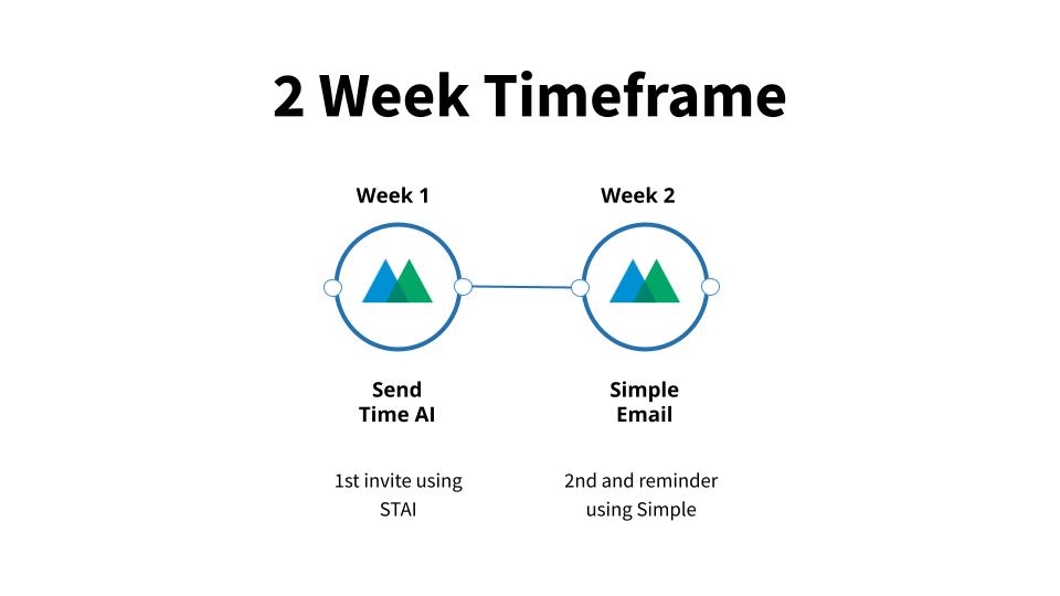 2 Week Timeframe Email Strategy