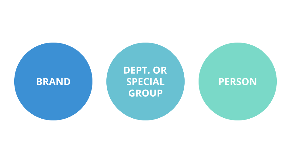 Brand, Department, or Person Variations