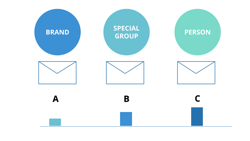 Brand, Group, or Person Email Sender